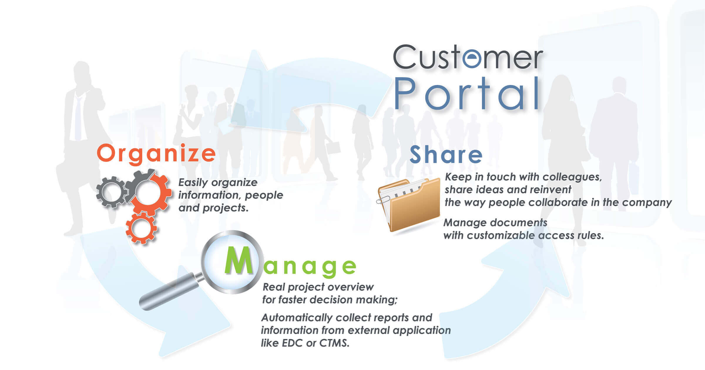 Techorizon Customer Portal infographic